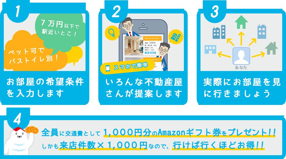 イエッティ(ietty)で部屋探しをするとお得!facebook連動アプリで物件を探して最大45,000円キャッシュバック!