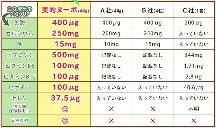 葉酸サプリ妊娠に必須の厳選3品を徹底紹介!赤ちゃんのために良質な葉酸を